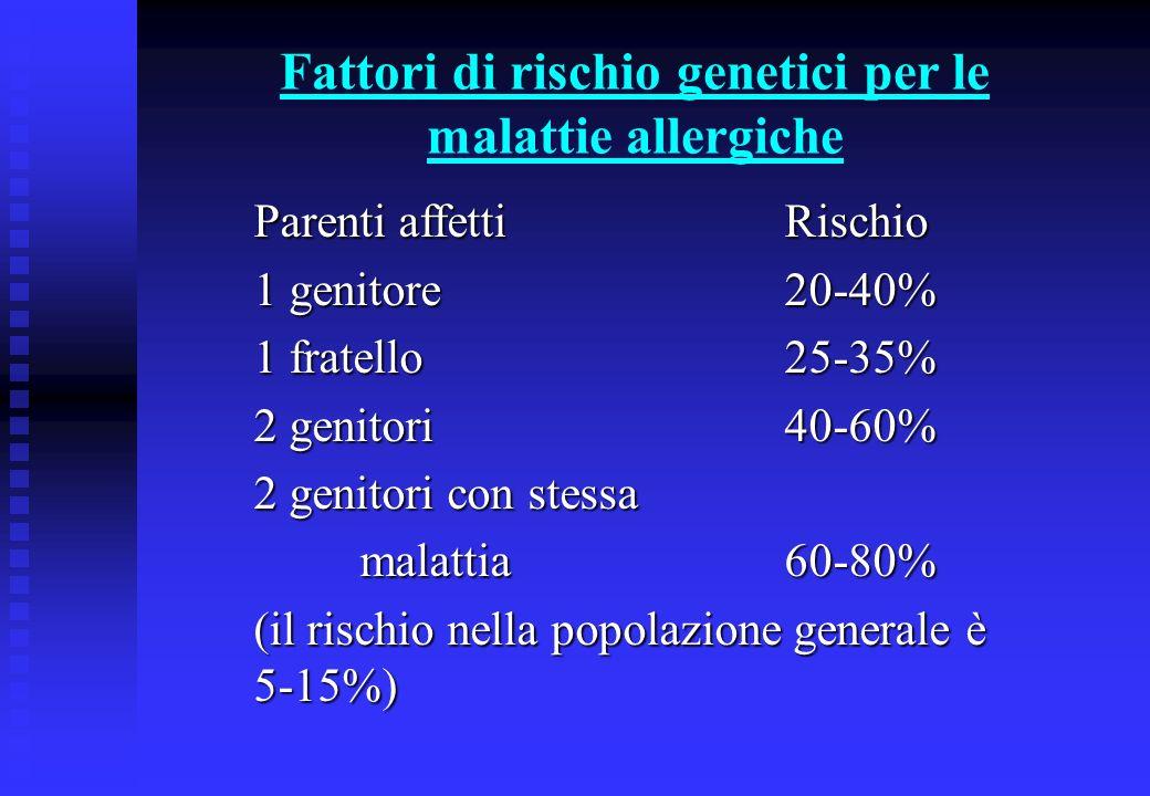 Fattori di rischio genetici per le malattie allergiche Parenti affettiRischio 1 genitore20-40% 1 fratello25-35% 2 genitori40-60% 2 genitori con stessa