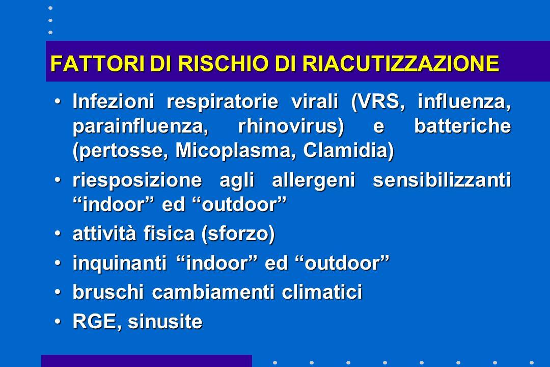FATTORI DI RISCHIO DI RIACUTIZZAZIONE Infezioni respiratorie virali (VRS, influenza, parainfluenza, rhinovirus) e batteriche (pertosse, Micoplasma, Cl