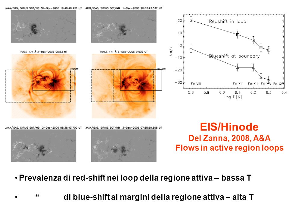 EIS/Hinode Del Zanna, 2008, A&A Flows in active region loops Prevalenza di red-shift nei loop della regione attiva – bassa T di blue-shift ai margini