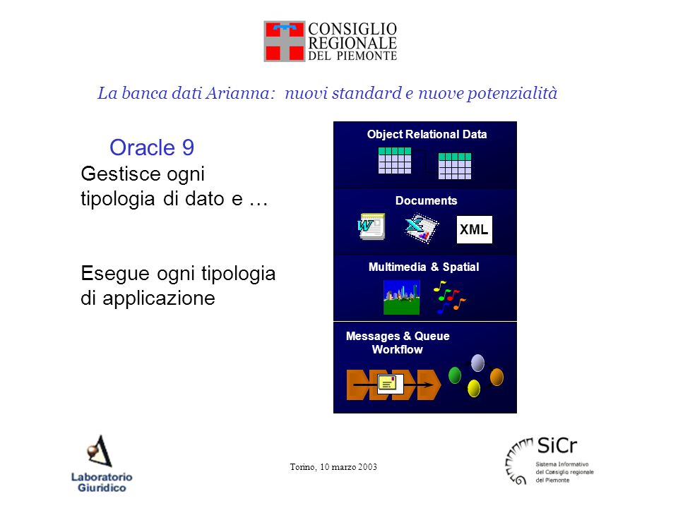 La banca dati Arianna: nuovi standard e nuove potenzialità Torino, 10 marzo 2003 Object Relational Data Documents XML Multimedia & Spatial Messages & Queue Workflow Oracle 9 Gestisce ogni tipologia di dato e … Esegue ogni tipologia di applicazione