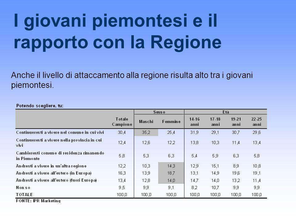 I giovani piemontesi e il rapporto con la Regione Anche il livello di attaccamento alla regione risulta alto tra i giovani piemontesi.