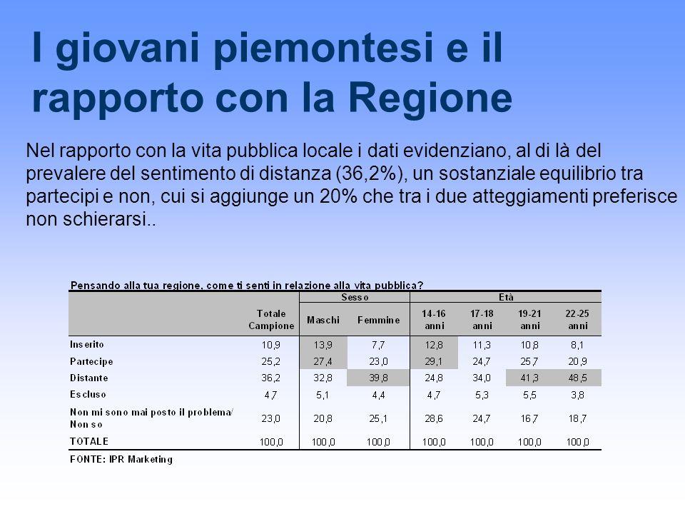 I giovani piemontesi e il rapporto con la Regione Nel rapporto con la vita pubblica locale i dati evidenziano, al di là del prevalere del sentimento d