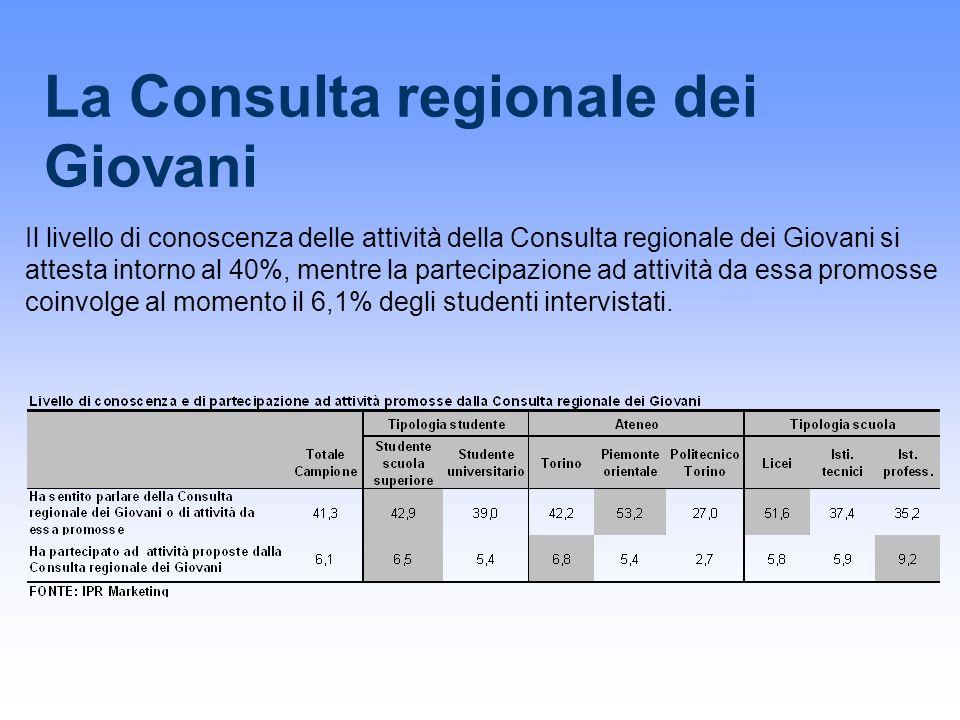 La Consulta regionale dei Giovani Il livello di conoscenza delle attività della Consulta regionale dei Giovani si attesta intorno al 40%, mentre la partecipazione ad attività da essa promosse coinvolge al momento il 6,1% degli studenti intervistati.
