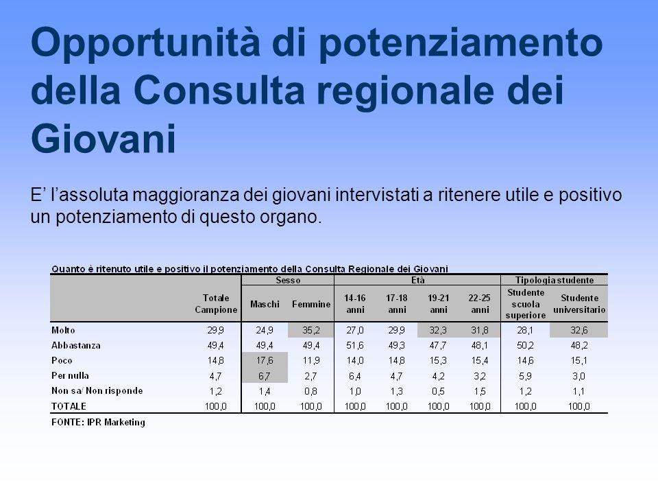 Opportunità di potenziamento della Consulta regionale dei Giovani E lassoluta maggioranza dei giovani intervistati a ritenere utile e positivo un potenziamento di questo organo.