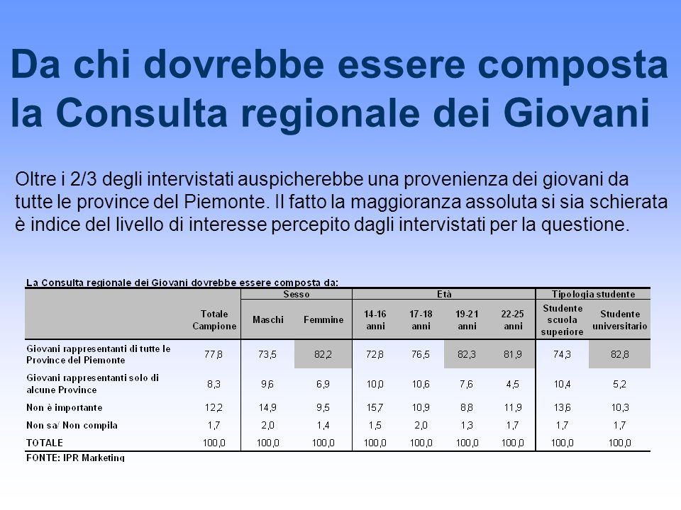 Da chi dovrebbe essere composta la Consulta regionale dei Giovani Oltre i 2/3 degli intervistati auspicherebbe una provenienza dei giovani da tutte le province del Piemonte.