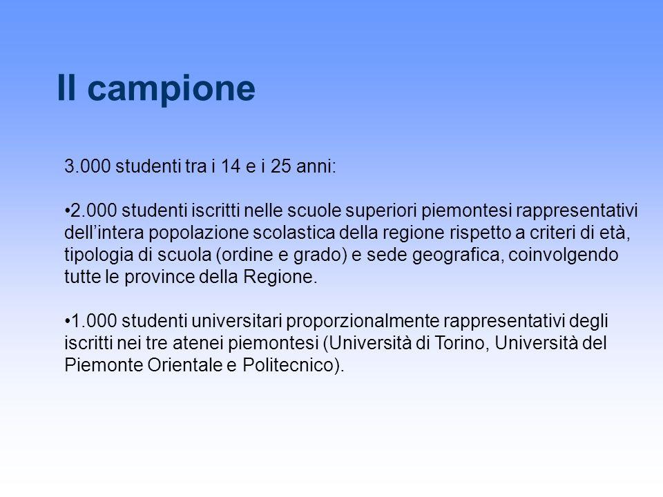 Il campione 3.000 studenti tra i 14 e i 25 anni: 2.000 studenti iscritti nelle scuole superiori piemontesi rappresentativi dellintera popolazione scol