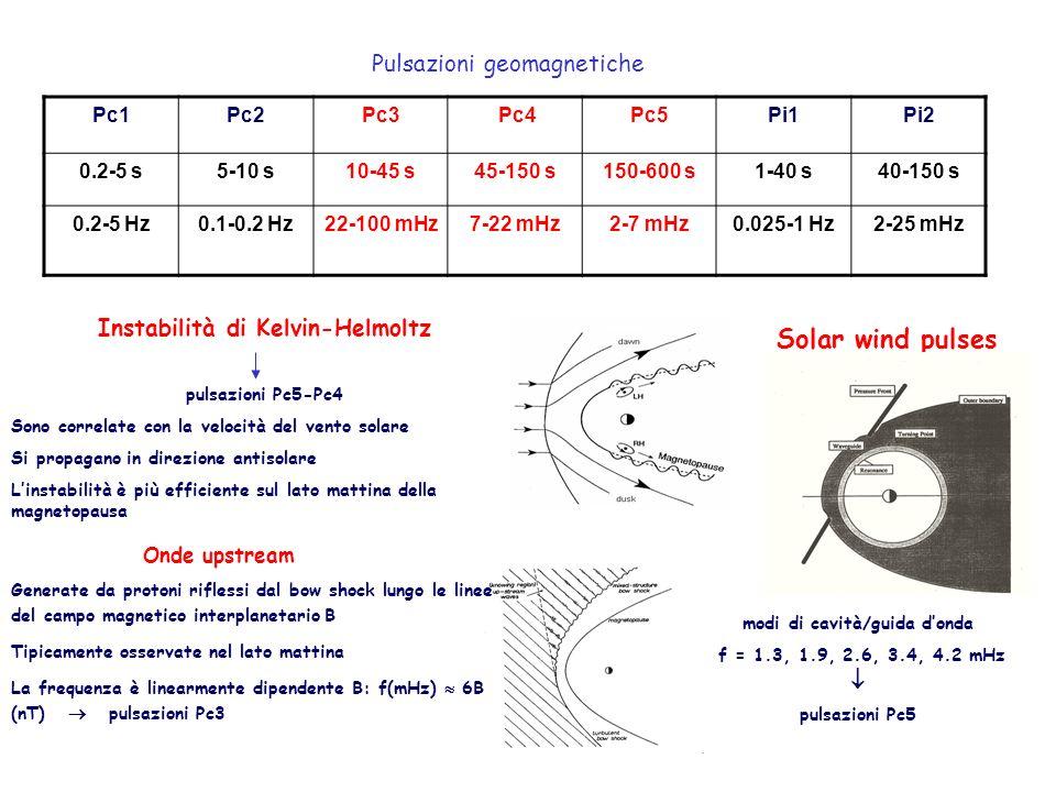 Pulsazioni geomagnetiche Pc1Pc2Pc3 Pc4Pc5Pi1Pi2 0.2-5 s5-10 s10-45 s45-150 s150-600 s1-40 s40-150 s 0.2-5 Hz0.1-0.2 Hz22-100 mHz7-22 mHz2-7 mHz0.025-1 Hz2-25 mHz Instabilità di Kelvin-Helmoltz pulsazioni Pc5-Pc4 Sono correlate con la velocità del vento solare Si propagano in direzione antisolare Linstabilità è più efficiente sul lato mattina della magnetopausa Solar wind pulses modi di cavità/guida donda f = 1.3, 1.9, 2.6, 3.4, 4.2 mHz pulsazioni Pc5 Generate da protoni riflessi dal bow shock lungo le linee del campo magnetico interplanetario B Tipicamente osservate nel lato mattina La frequenza è linearmente dipendente B: f(mHz) 6B (nT) pulsazioni Pc3 Onde upstream