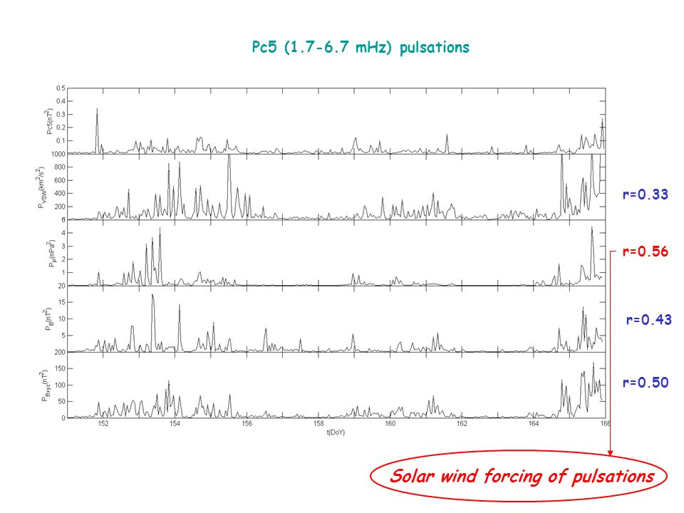 r=0.33 r=0.56 r=0.50 r=0.43 Pc5 (1.7-6.7 mHz) pulsations Solar wind forcing of pulsations
