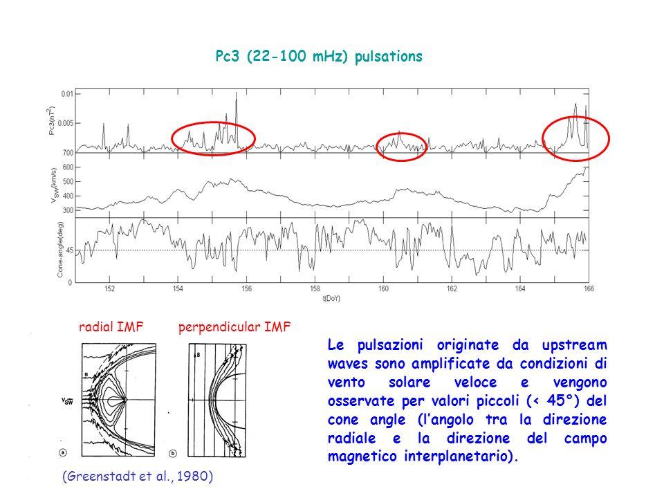 Pc3 (22-100 mHz) pulsations Le pulsazioni originate da upstream waves sono amplificate da condizioni di vento solare veloce e vengono osservate per valori piccoli (< 45°) del cone angle (langolo tra la direzione radiale e la direzione del campo magnetico interplanetario).