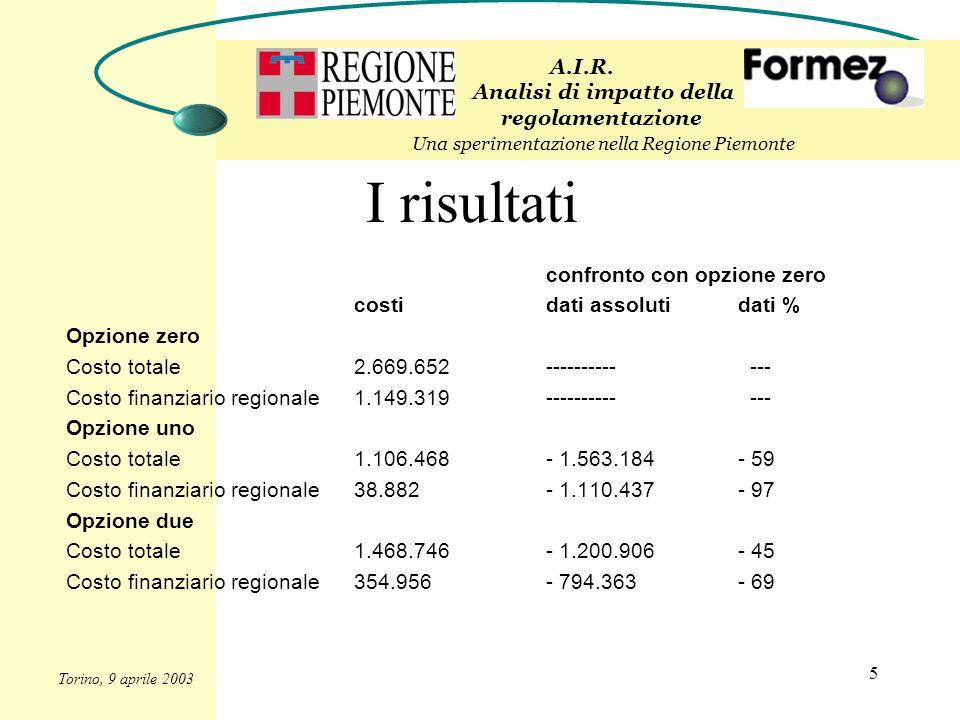 5 I risultati confronto con opzione zero costidati assolutidati % Opzione zero Costo totale2.669.652---------- --- Costo finanziario regionale1.149.319---------- --- Opzione uno Costo totale1.106.468- 1.563.184- 59 Costo finanziario regionale38.882- 1.110.437- 97 Opzione due Costo totale1.468.746- 1.200.906- 45 Costo finanziario regionale354.956- 794.363- 69 A.I.R.