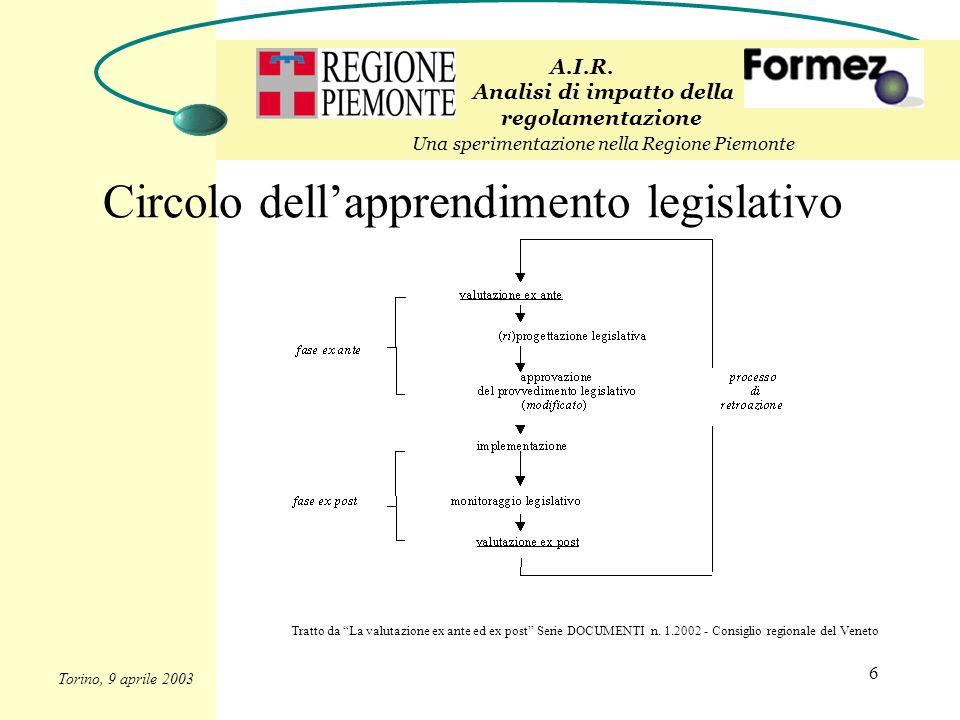 6 Circolo dellapprendimento legislativo Tratto da La valutazione ex ante ed ex post Serie DOCUMENTI n. 1.2002 - Consiglio regionale del Veneto A.I.R.