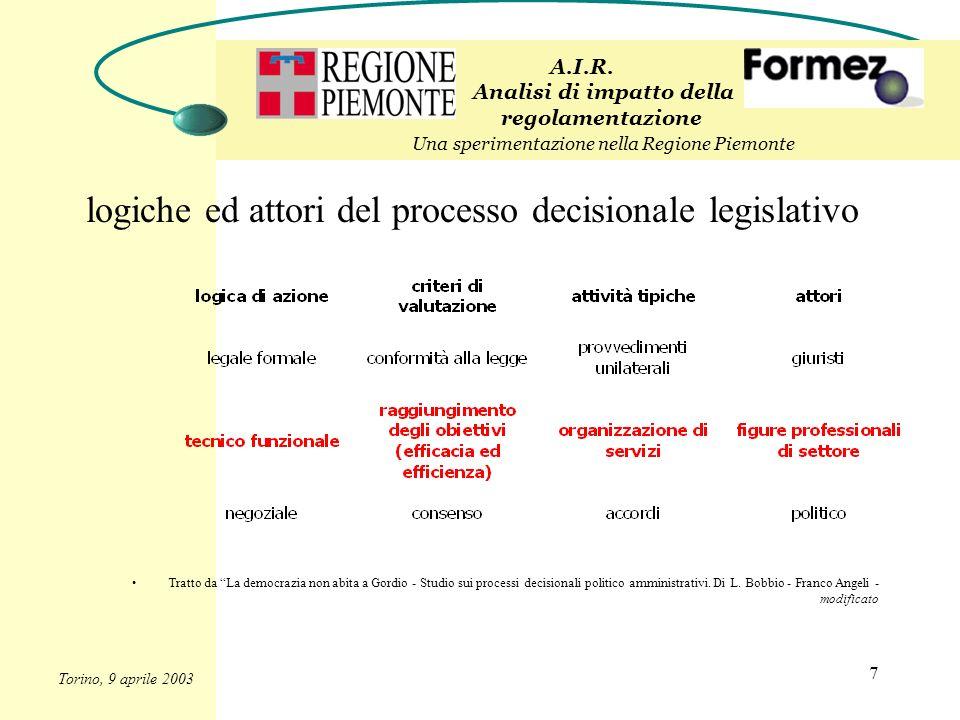 7 logiche ed attori del processo decisionale legislativo A.I.R. Analisi di impatto della regolamentazione Una sperimentazione nella Regione Piemonte T