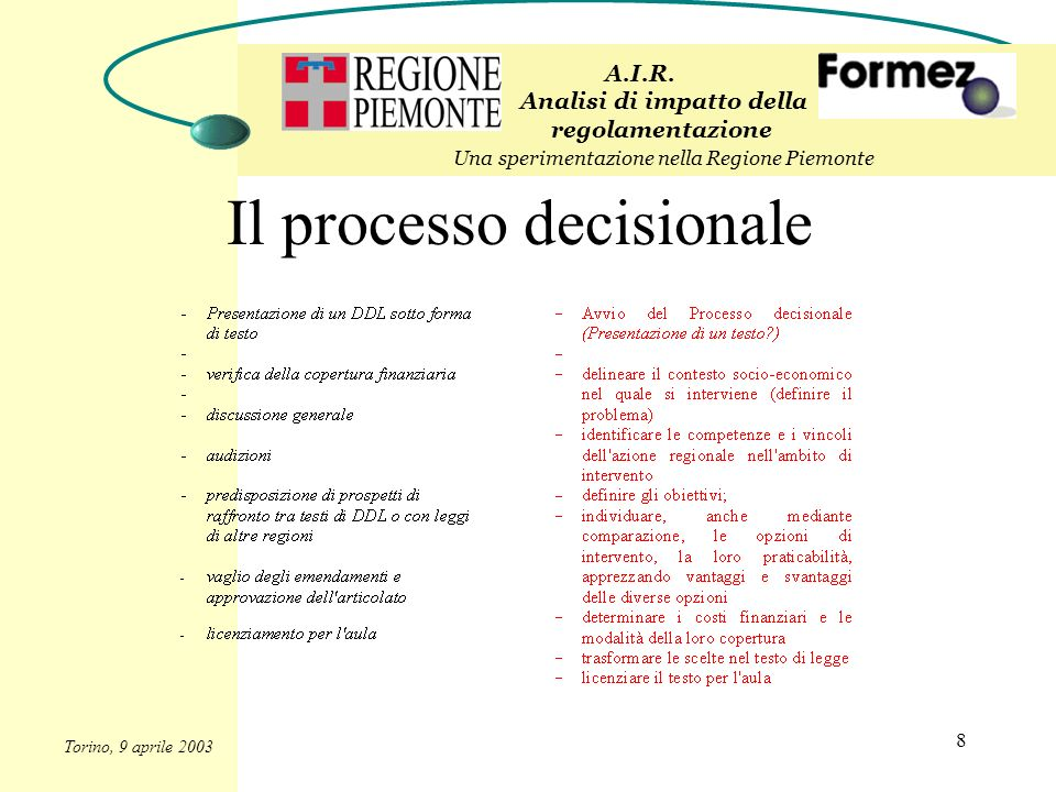 8 Il processo decisionale A.I.R. Analisi di impatto della regolamentazione Una sperimentazione nella Regione Piemonte Torino, 9 aprile 2003