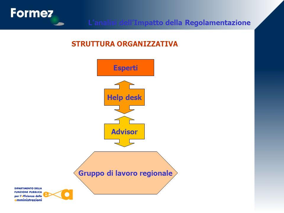 Lanalisi dellImpatto della Regolamentazione STRUTTURA ORGANIZZATIVA Esperti Advisor Gruppo di lavoro regionale Help desk