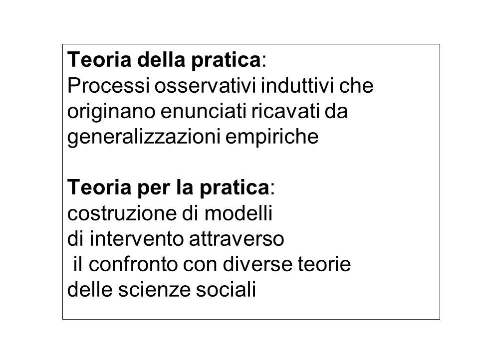 Teoria della pratica: Processi osservativi induttivi che originano enunciati ricavati da generalizzazioni empiriche Teoria per la pratica: costruzione