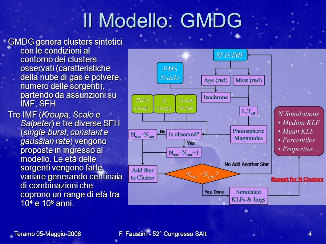 Teramo 05-Maggio-2008F. Faustini - 52° Congresso SAIt4 Il Modello: GMDG GMDG genera clusters sintetici con le condizioni al contorno dei clusters osse