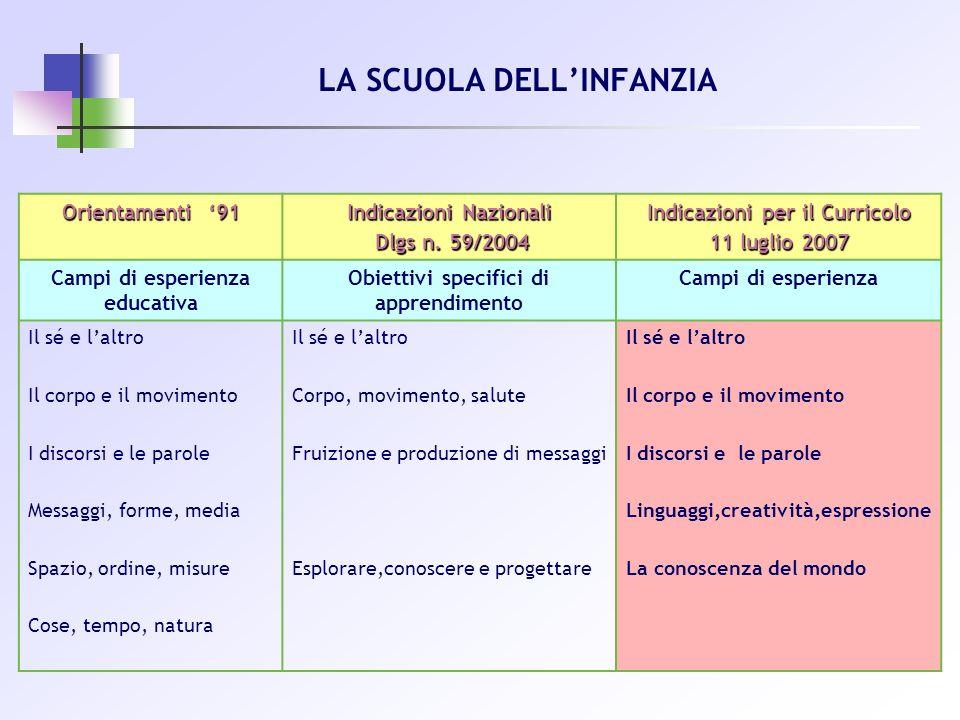 LA SCUOLA DELLINFANZIA Orientamenti 91 Indicazioni Nazionali Dlgs n. 59/2004 Dlgs n. 59/2004 Indicazioni per il Curricolo 11 luglio 2007 Campi di espe
