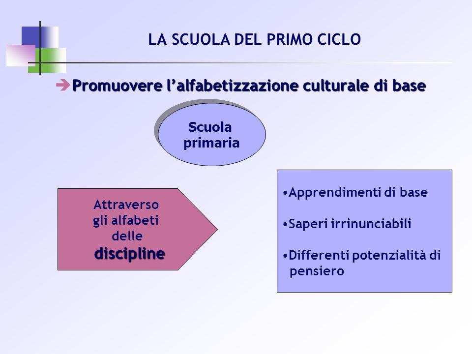 Promuovere lalfabetizzazione culturale di base LA SCUOLA DEL PRIMO CICLO Scuola primaria Scuola primaria Apprendimenti di base Saperi irrinunciabili D