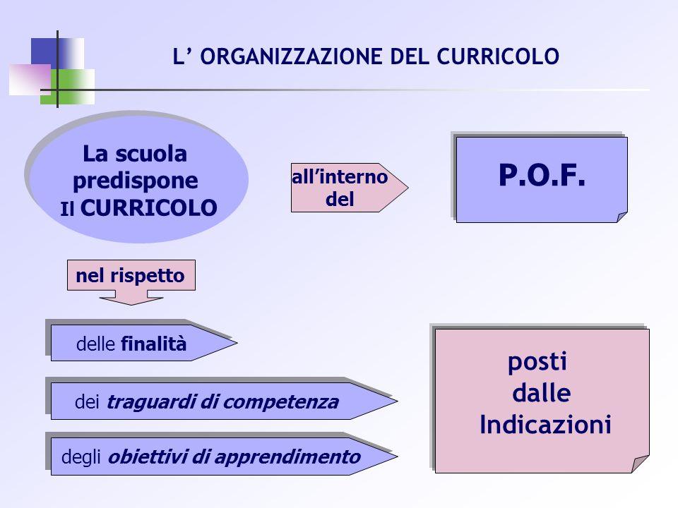 La scuola predispone Il CURRICOLO La scuola predispone Il CURRICOLO P.O.F. nel rispetto allinterno del posti dalle Indicazioni delle finalità dei trag