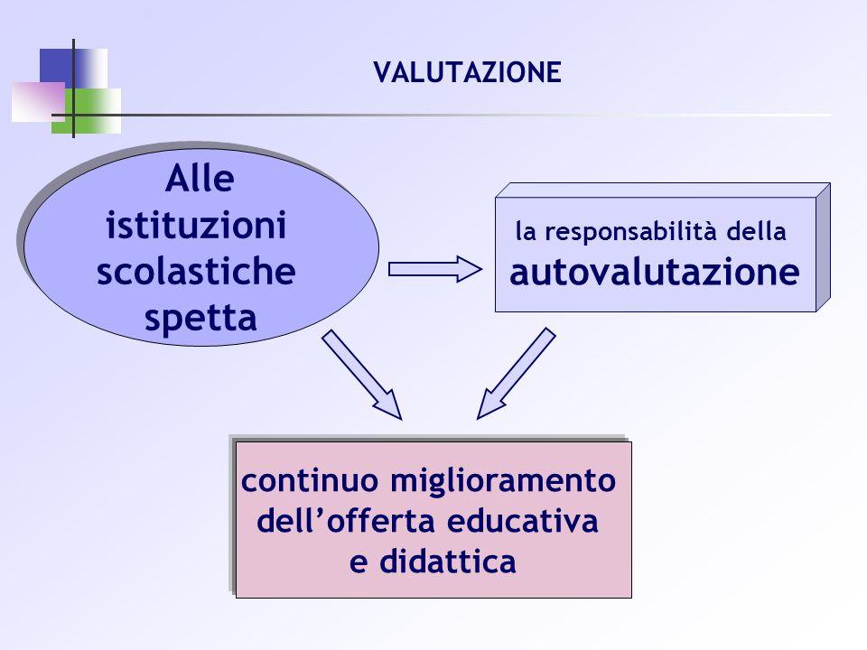 VALUTAZIONE Alle istituzioni scolastiche spetta Alle istituzioni scolastiche spetta la responsabilità della autovalutazione continuo miglioramento del