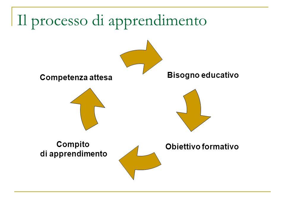 Il processo di apprendimento Bisogno educativo Obiettivo formativo Compito di apprendimento Competenza attesa