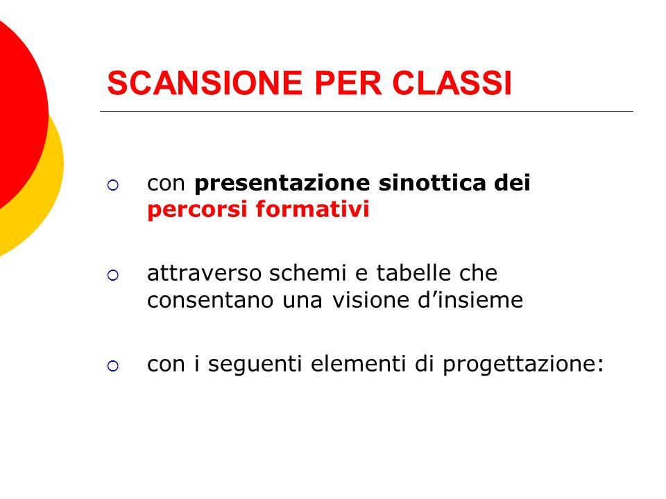 SCANSIONE PER CLASSI con presentazione sinottica dei percorsi formativi attraverso schemi e tabelle che consentano una visione dinsieme con i seguenti