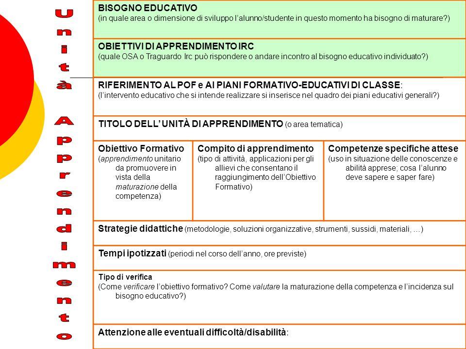 BISOGNO EDUCATIVO (in quale area o dimensione di sviluppo lalunno/studente in questo momento ha bisogno di maturare?) OBIETTIVI DI APPRENDIMENTO IRC (