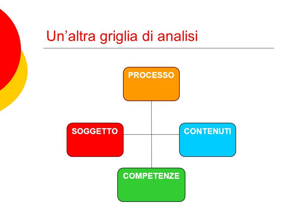 Interrogativi progettazione perfetta.programmazione didattica o progettazione educativo-didattica.