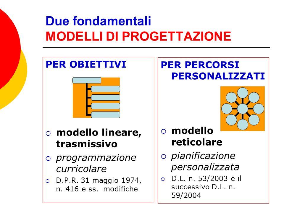Due fondamentali MODELLI DI PROGETTAZIONE PER OBIETTIVI modello lineare, trasmissivo programmazione curricolare D.P.R. 31 maggio 1974, n. 416 e ss. mo