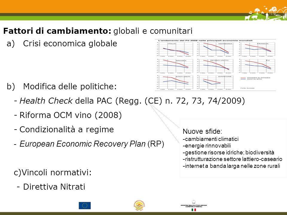 a)Crisi economica globale b)Modifica delle politiche: -Health Check della PAC (Regg.