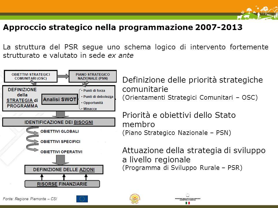 Approccio strategico nella programmazione 2007-2013 Definizione delle priorità strategiche comunitarie (Orientamenti Strategici Comunitari – OSC) Priorità e obiettivi dello Stato membro (Piano Strategico Nazionale – PSN) Attuazione della strategia di sviluppo a livello regionale (Programma di Sviluppo Rurale – PSR) La struttura del PSR segue uno schema logico di intervento fortemente strutturato e valutato in sede ex ante Fonte: Regione Piemonte – CSI