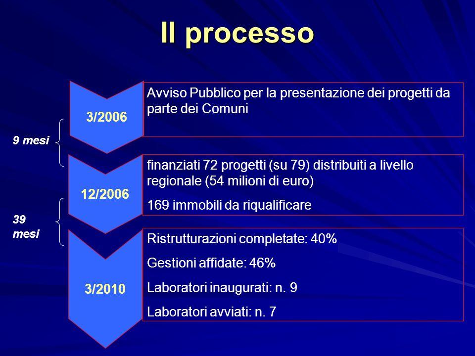 Il processo 3/2006 12/2006 3/2010 Avviso Pubblico per la presentazione dei progetti da parte dei Comuni finanziati 72 progetti (su 79) distribuiti a livello regionale (54 milioni di euro) 169 immobili da riqualificare Ristrutturazioni completate: 40% Gestioni affidate: 46% Laboratori inaugurati: n.
