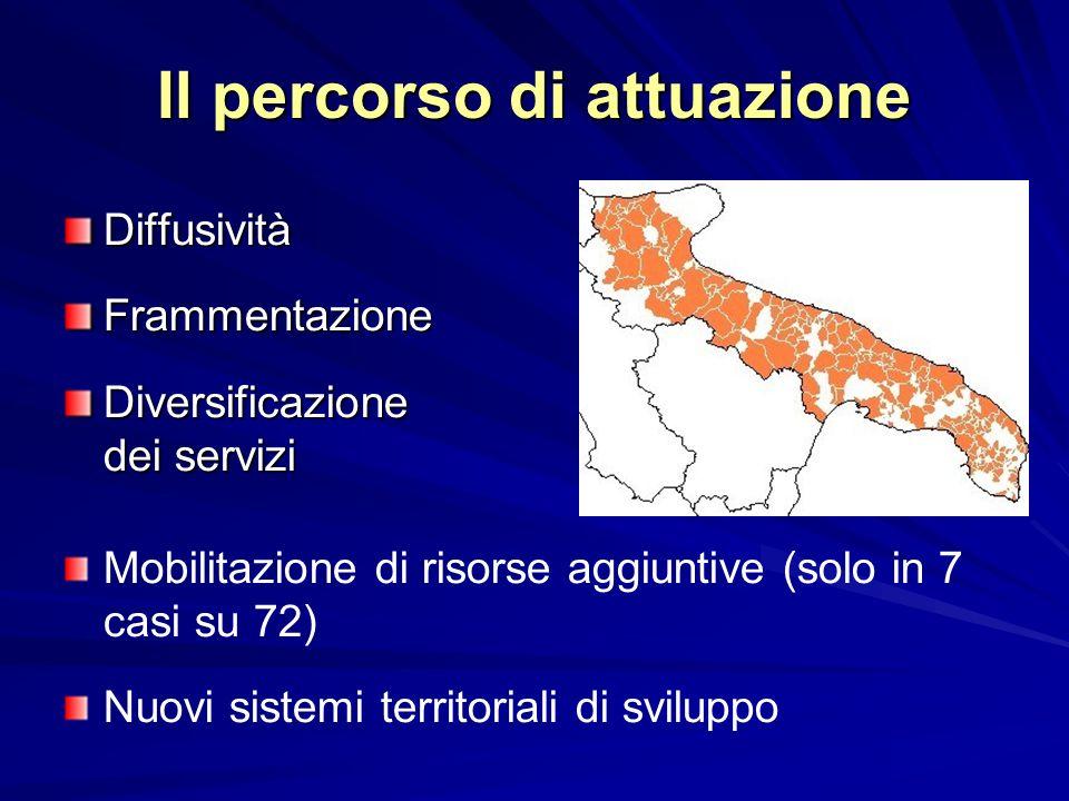 Il percorso di attuazione DiffusivitàFrammentazione Diversificazione dei servizi Mobilitazione di risorse aggiuntive (solo in 7 casi su 72) Nuovi sistemi territoriali di sviluppo