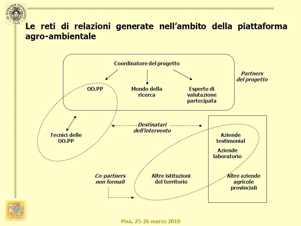 Pisa, 25-26 marzo 2010 Coordinatore del progetto OO.PPMondo della ricerca Esperto di valutazione partecipata Tecnici delle OO.PP Aziende testimonial A