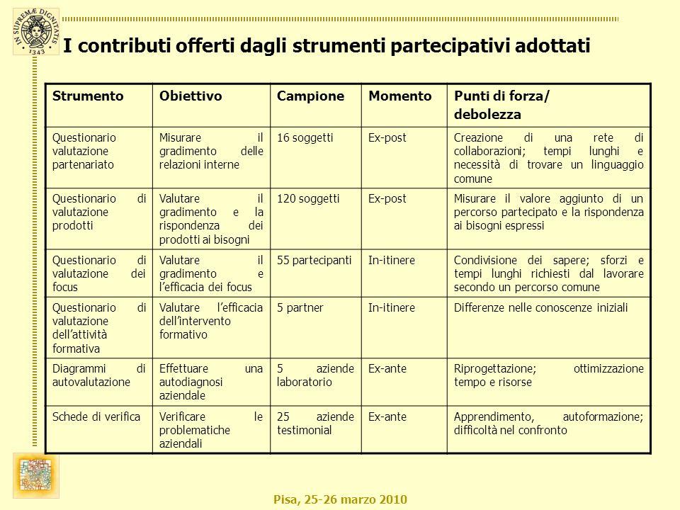 Pisa, 25-26 marzo 2010 I contributi offerti dagli strumenti partecipativi adottati StrumentoObiettivoCampioneMomentoPunti di forza/ debolezza Question