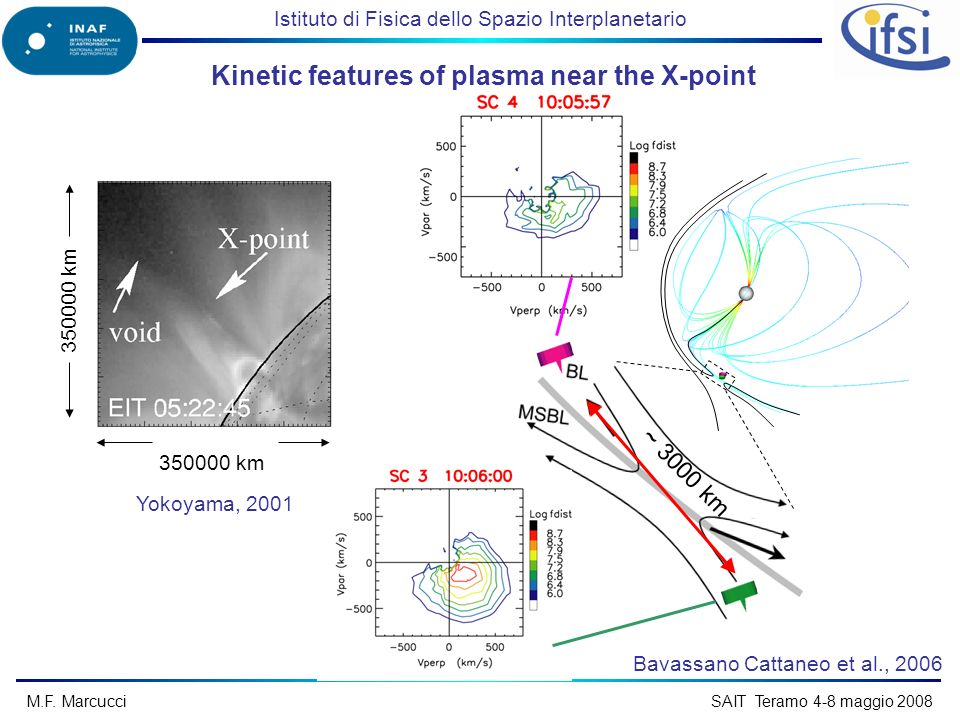 Istituto di Fisica dello Spazio Interplanetario M.F. Marcucci SAIT Teramo 4-8 maggio 2008 ~ 3000 km Kinetic features of plasma near the X-point 350000