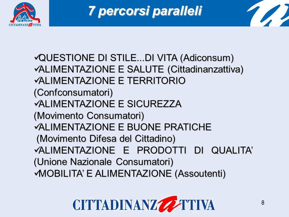 8 QUESTIONE DI STILE...DI VITA (Adiconsum) QUESTIONE DI STILE...DI VITA (Adiconsum) ALIMENTAZIONE E SALUTE (Cittadinanzattiva) ALIMENTAZIONE E SALUTE (Cittadinanzattiva) ALIMENTAZIONE E TERRITORIO ALIMENTAZIONE E TERRITORIO(Confconsumatori) ALIMENTAZIONE E SICUREZZA ALIMENTAZIONE E SICUREZZA (Movimento Consumatori) ALIMENTAZIONE E BUONE PRATICHE ALIMENTAZIONE E BUONE PRATICHE (Movimento Difesa del Cittadino) (Movimento Difesa del Cittadino) ALIMENTAZIONE E PRODOTTI DI QUALITA (Unione Nazionale Consumatori) ALIMENTAZIONE E PRODOTTI DI QUALITA (Unione Nazionale Consumatori) MOBILITA E ALIMENTAZIONE (Assoutenti) MOBILITA E ALIMENTAZIONE (Assoutenti) 7 percorsi paralleli