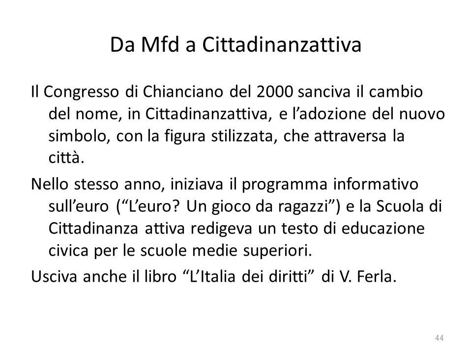 Da Mfd a Cittadinanzattiva Il Congresso di Chianciano del 2000 sanciva il cambio del nome, in Cittadinanzattiva, e ladozione del nuovo simbolo, con la