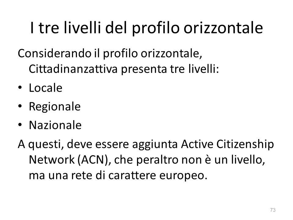 I tre livelli del profilo orizzontale Considerando il profilo orizzontale, Cittadinanzattiva presenta tre livelli: Locale Regionale Nazionale A questi