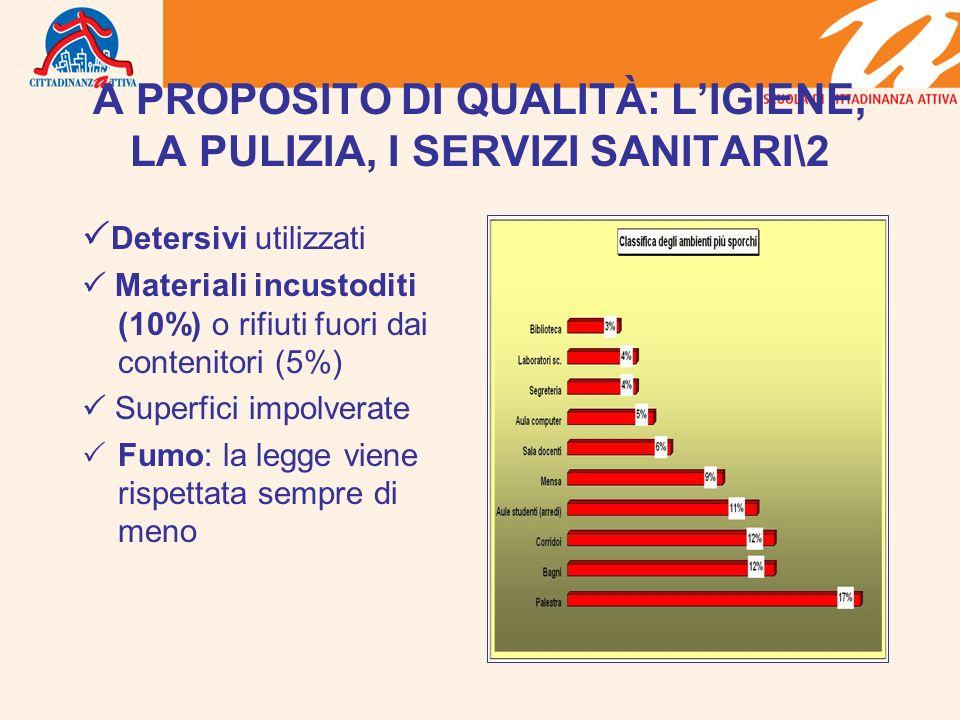 A PROPOSITO DI QUALITÀ: LIGIENE, LA PULIZIA, I SERVIZI SANITARI\2 Detersivi utilizzati Materiali incustoditi (10%) o rifiuti fuori dai contenitori (5%) Superfici impolverate Fumo: la legge viene rispettata sempre di meno