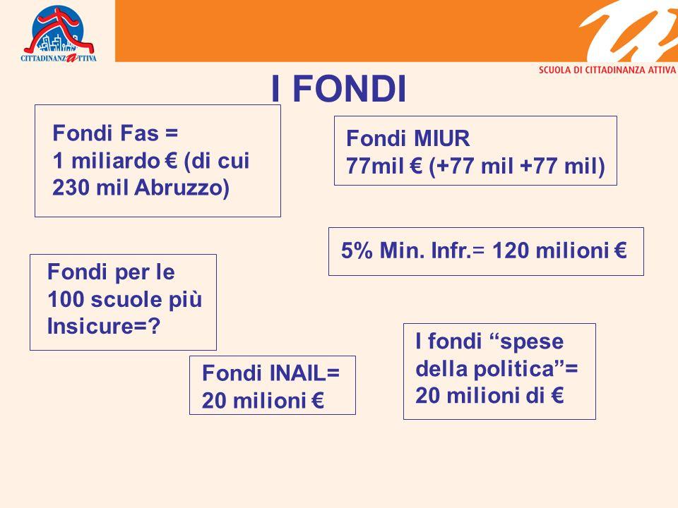 I FONDI Fondi Fas = 1 miliardo (di cui 230 mil Abruzzo) Fondi MIUR 77mil (+77 mil +77 mil) Fondi per le 100 scuole più Insicure=.