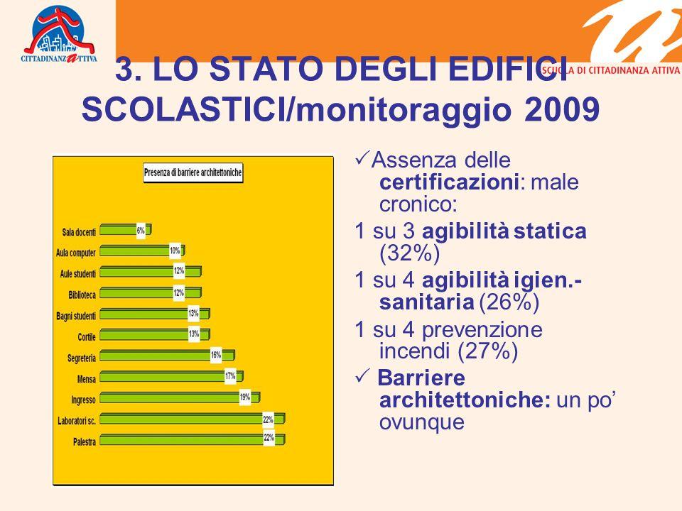 3. LO STATO DEGLI EDIFICI SCOLASTICI/monitoraggio 2009 Assenza delle certificazioni: male cronico: 1 su 3 agibilità statica (32%) 1 su 4 agibilità igi