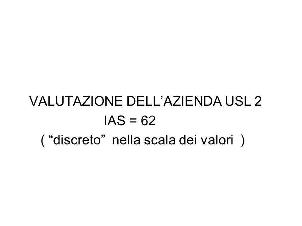 VALUTAZIONE DELLAZIENDA USL 2 IAS = 62 ( discreto nella scala dei valori )