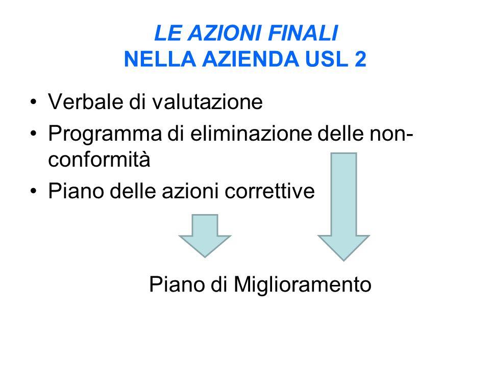 LE AZIONI FINALI NELLA AZIENDA USL 2 Verbale di valutazione Programma di eliminazione delle non- conformità Piano delle azioni correttive Piano di Miglioramento