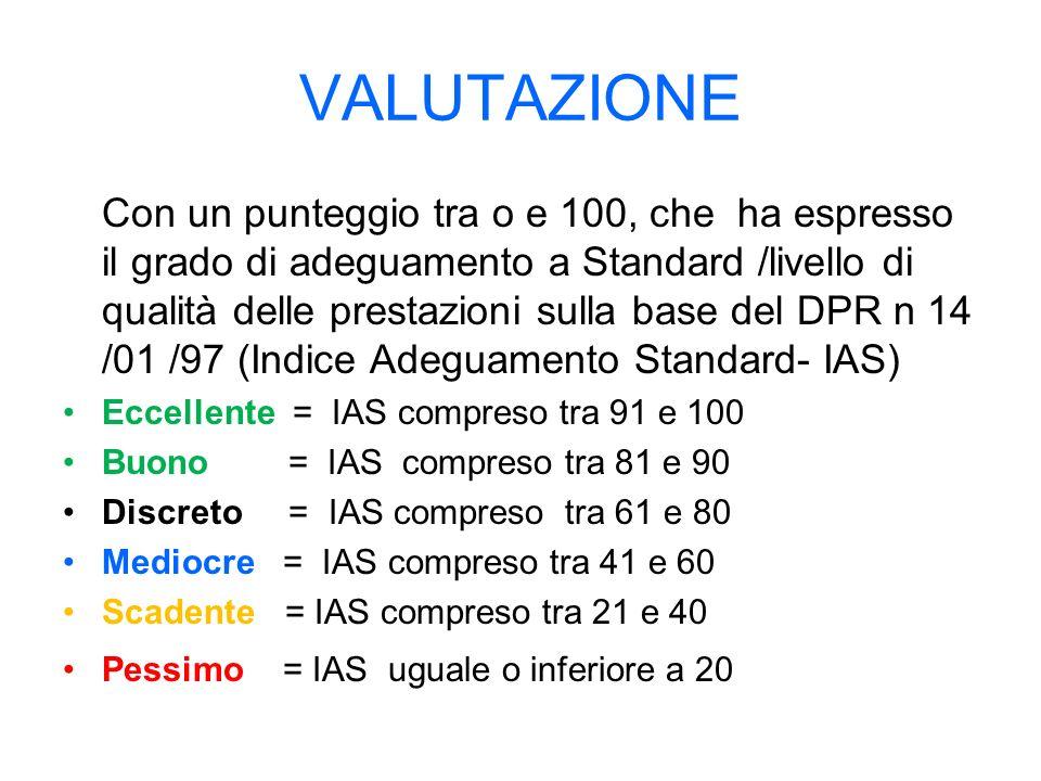 VALUTAZIONE Con un punteggio tra o e 100, che ha espresso il grado di adeguamento a Standard /livello di qualità delle prestazioni sulla base del DPR n 14 /01 /97 (Indice Adeguamento Standard- IAS) Eccellente = IAS compreso tra 91 e 100 Buono = IAS compreso tra 81 e 90 Discreto = IAS compreso tra 61 e 80 Mediocre = IAS compreso tra 41 e 60 Scadente = IAS compreso tra 21 e 40 Pessimo = IAS uguale o inferiore a 20