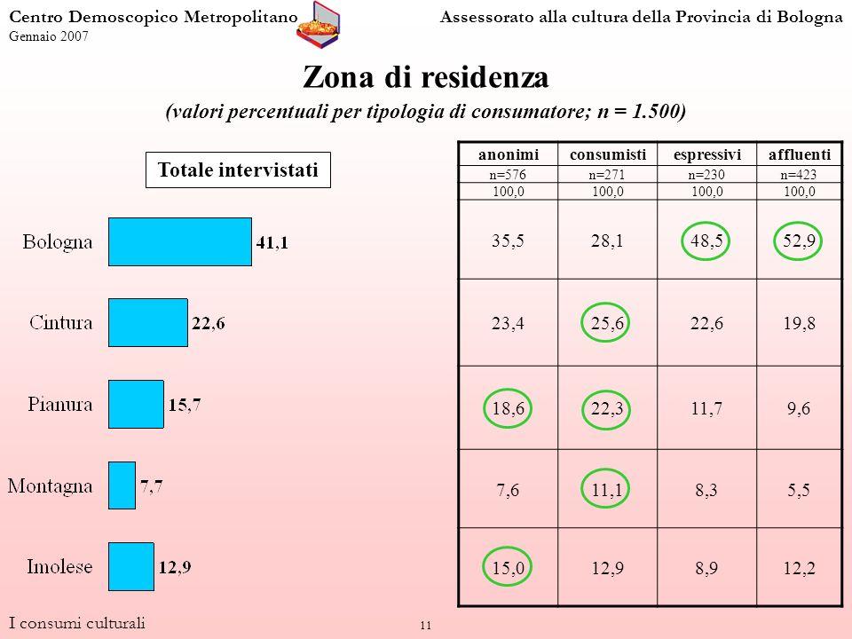 11 Zona di residenza (valori percentuali per tipologia di consumatore; n = 1.500) anonimiconsumistiespressiviaffluenti n=576n=271n=230n=423 100,0 35,528,148,552,9 23,425,622,619,8 18,622,311,79,6 7,611,18,35,5 15,012,98,912,2 Totale intervistati I consumi culturali Centro Demoscopico MetropolitanoAssessorato alla cultura della Provincia di Bologna Gennaio 2007