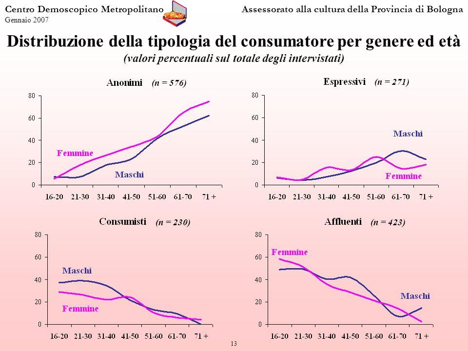 13 Distribuzione della tipologia del consumatore per genere ed età (valori percentuali sul totale degli intervistati) Centro Demoscopico MetropolitanoAssessorato alla cultura della Provincia di Bologna Gennaio 2007 (n = 576) (n = 271) (n = 230)(n = 423)