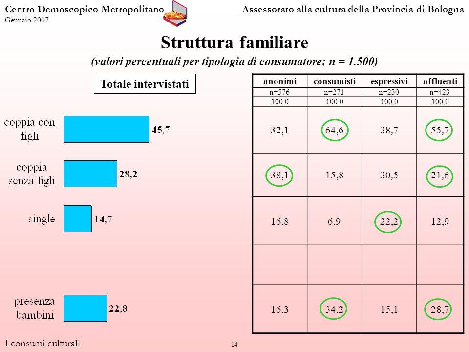 14 Struttura familiare (valori percentuali per tipologia di consumatore; n = 1.500) anonimiconsumistiespressiviaffluenti n=576n=271n=230n=423 100,0 32,164,638,755,7 38,115,830,521,6 16,86,922,212,9 16,334,215,128,7 Totale intervistati I consumi culturali Centro Demoscopico MetropolitanoAssessorato alla cultura della Provincia di Bologna Gennaio 2007