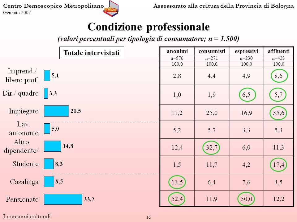 16 Condizione professionale (valori percentuali per tipologia di consumatore; n = 1.500) anonimiconsumistiespressiviaffluenti n=576n=271n=230n=423 100