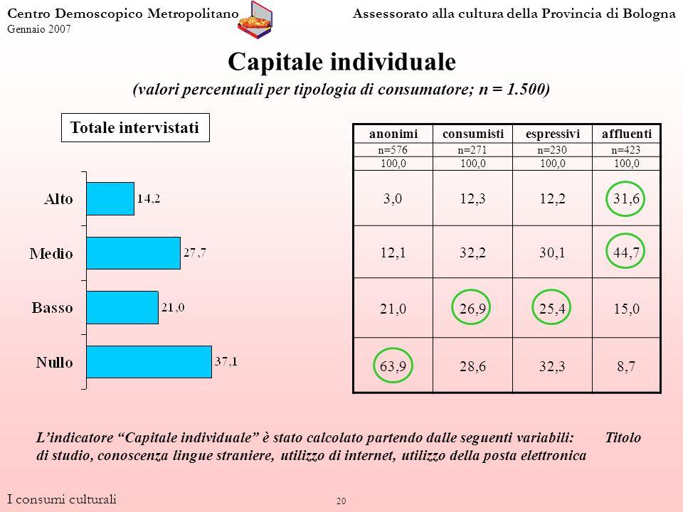20 Capitale individuale (valori percentuali per tipologia di consumatore; n = 1.500) anonimiconsumistiespressiviaffluenti n=576n=271n=230n=423 100,0 3